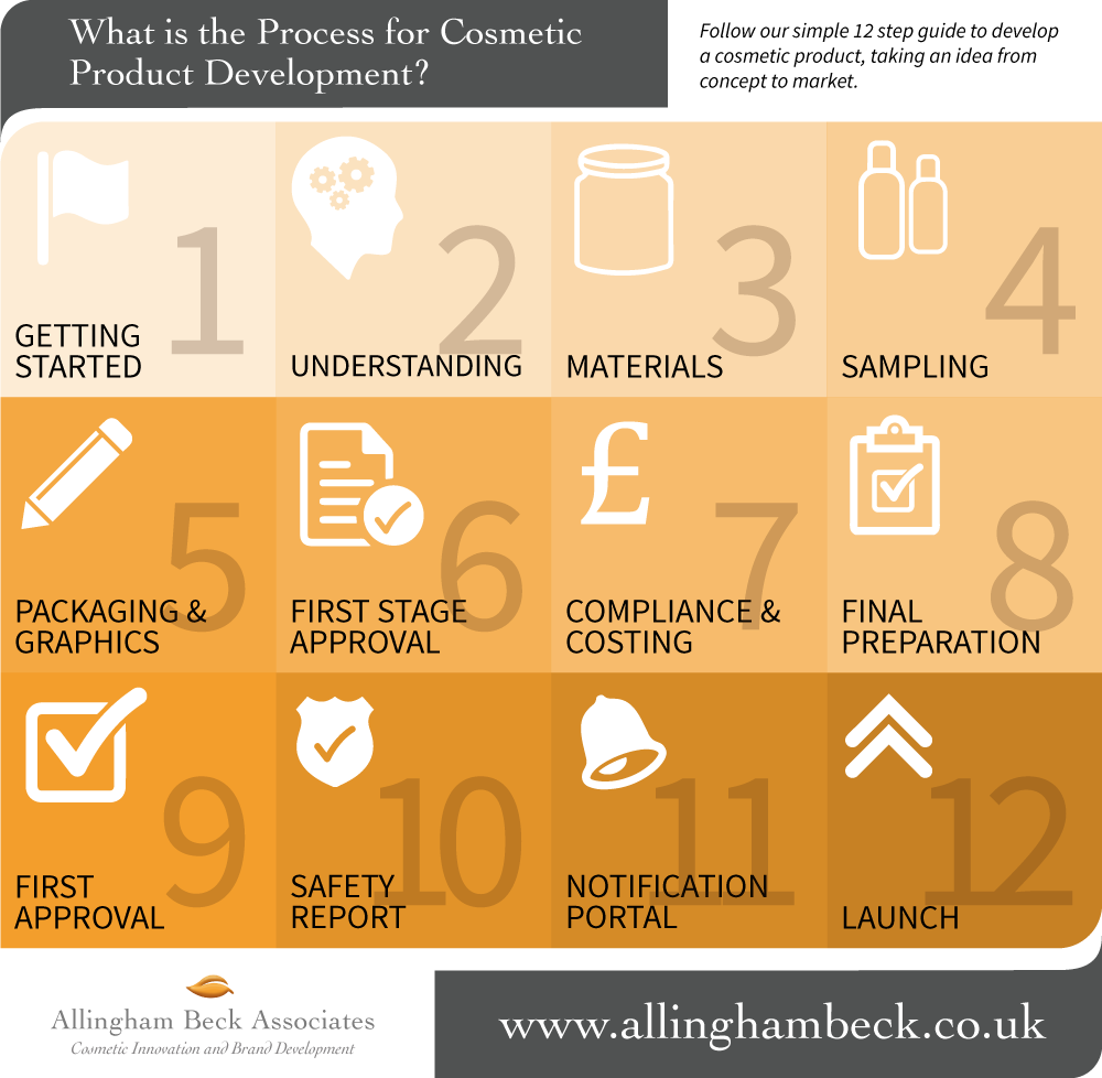 Cosmetic product development Process